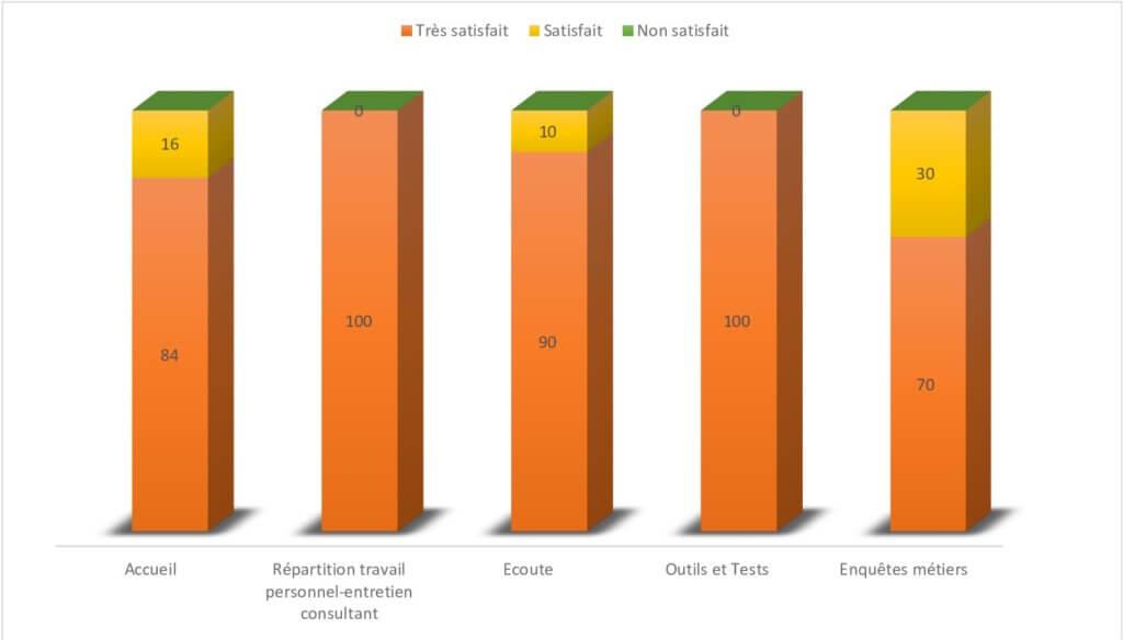 GRAPHIQUE sur la satisfaction clients en bilan de compétences